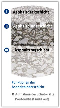 HBM Asphaltschichten_Binderschicht