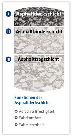 HBM Asphaltschichten_Deckschicht
