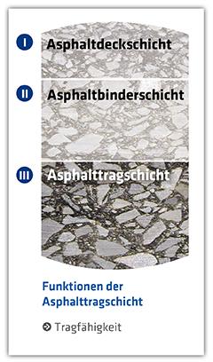 HBM Asphalttrageschicht_Grafik
